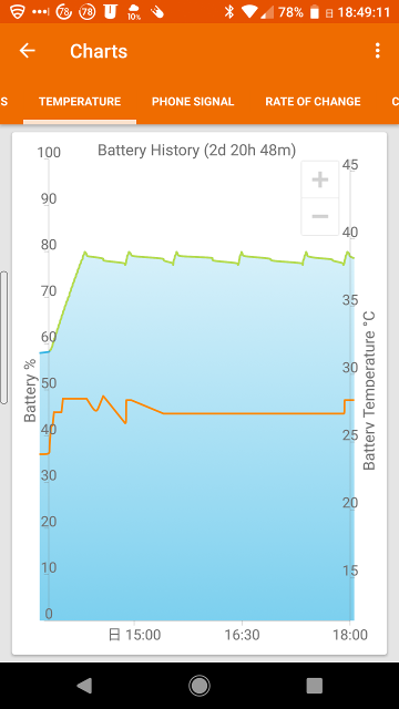 GSam Battery Monitorでのバッテリ残量グラフ画面