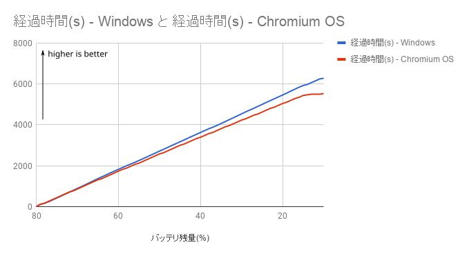 計測結果 - グラフ