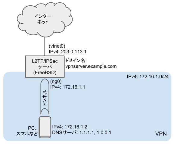 L2TP/IPSecサーバ - ネットワーク構成