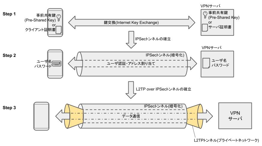 L2TP/IPSecのシーケンス