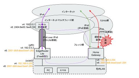 EdgeRouter Liteを用いたIPoE+DS-Lite接続ネットワーク