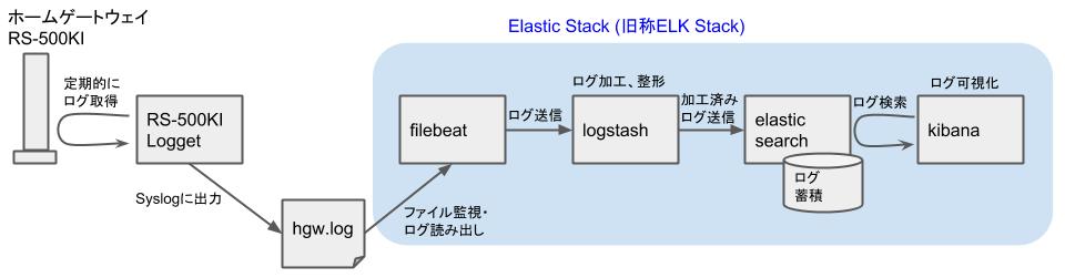 Elasticスタックを用いたHGWログ可視化 - 全体イメージブロック図