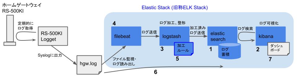 Elasticスタックを用いたHGWログ可視化 - 構築の流れ - Logstashルール