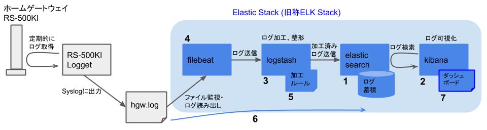 Elasticスタックを用いたHGWログ可視化 - 構築の流れ - ダッシュボード作成
