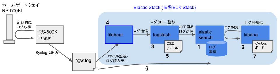 Elasticスタックを用いたHGWログ可視化 - 構築の流れ - Beatsインストール