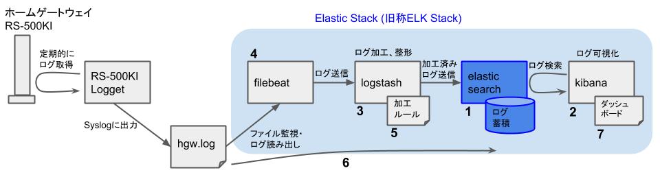 Elasticスタックを用いたHGWログ可視化 - 構築の流れ - ESインストール