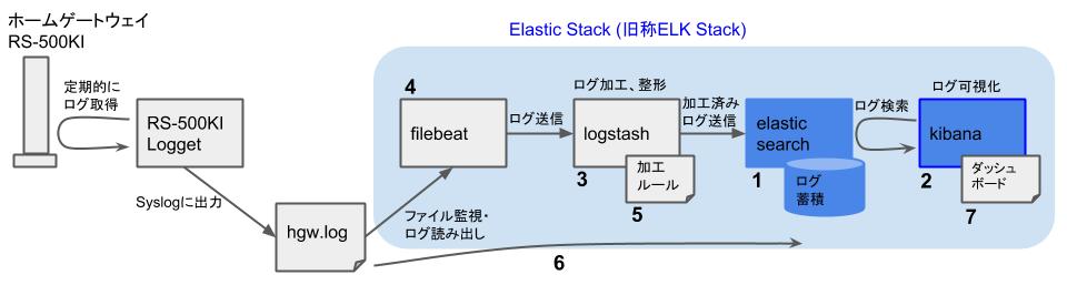Elasticスタックを用いたHGWログ可視化 - 構築の流れ - Kibanaインストール