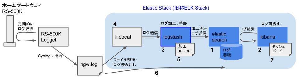 Elasticスタックを用いたHGWログ可視化 - 構築の流れ - Logstashインストール