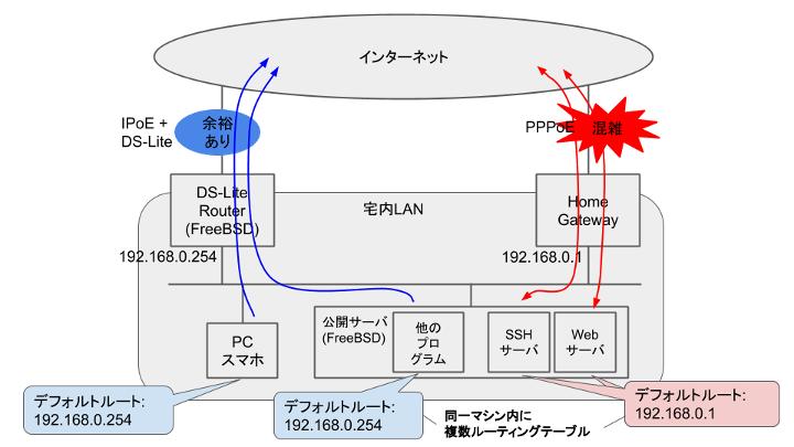 FreeBSD - 複数ルーティングテーブル