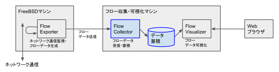 FreeBSD - NetFlow - Flow Collector