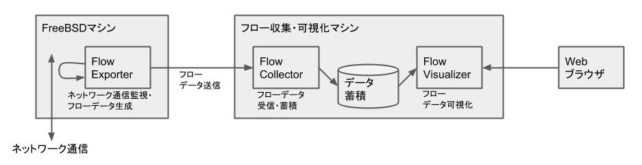 FreeBSD - Netflow監視 - アーキテクチャ