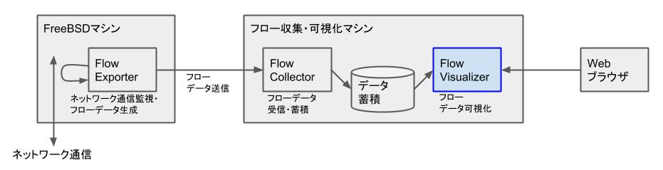 FreeBSD - NetFlow - Flow Visualizer