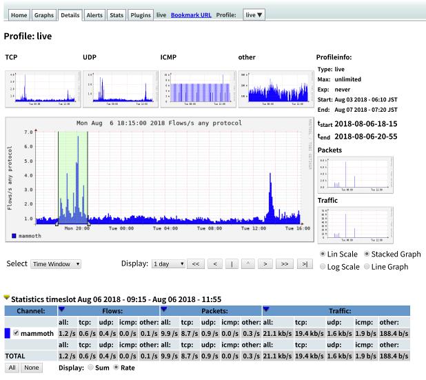 FreeBSD - NfSen - Details - Top