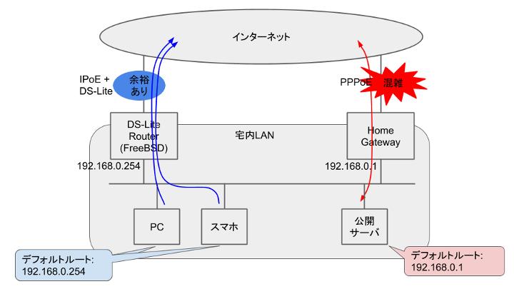 Network - IPoE+DS-LiteとPPPoEの同時使用