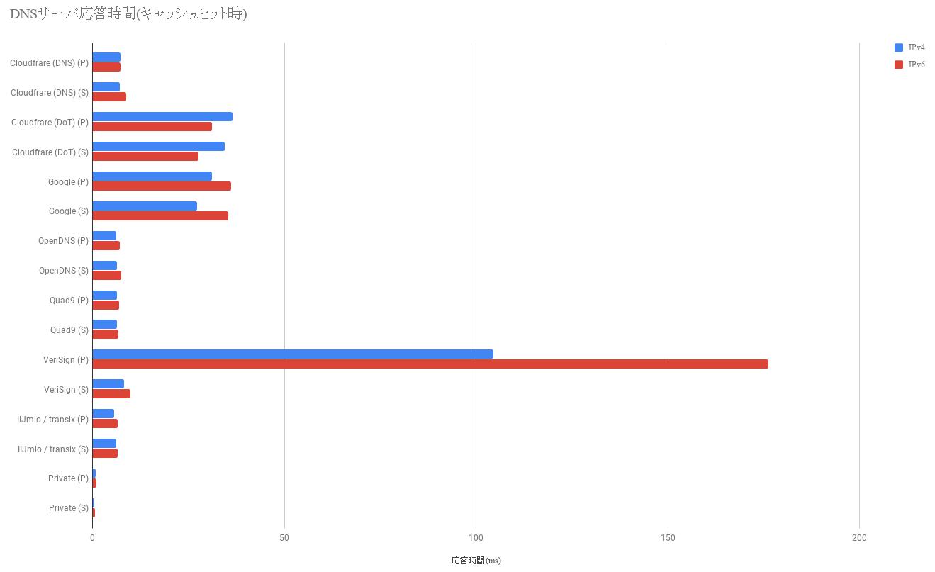 パブリックDNSサーバ - 応答時間 - キャッシュヒット