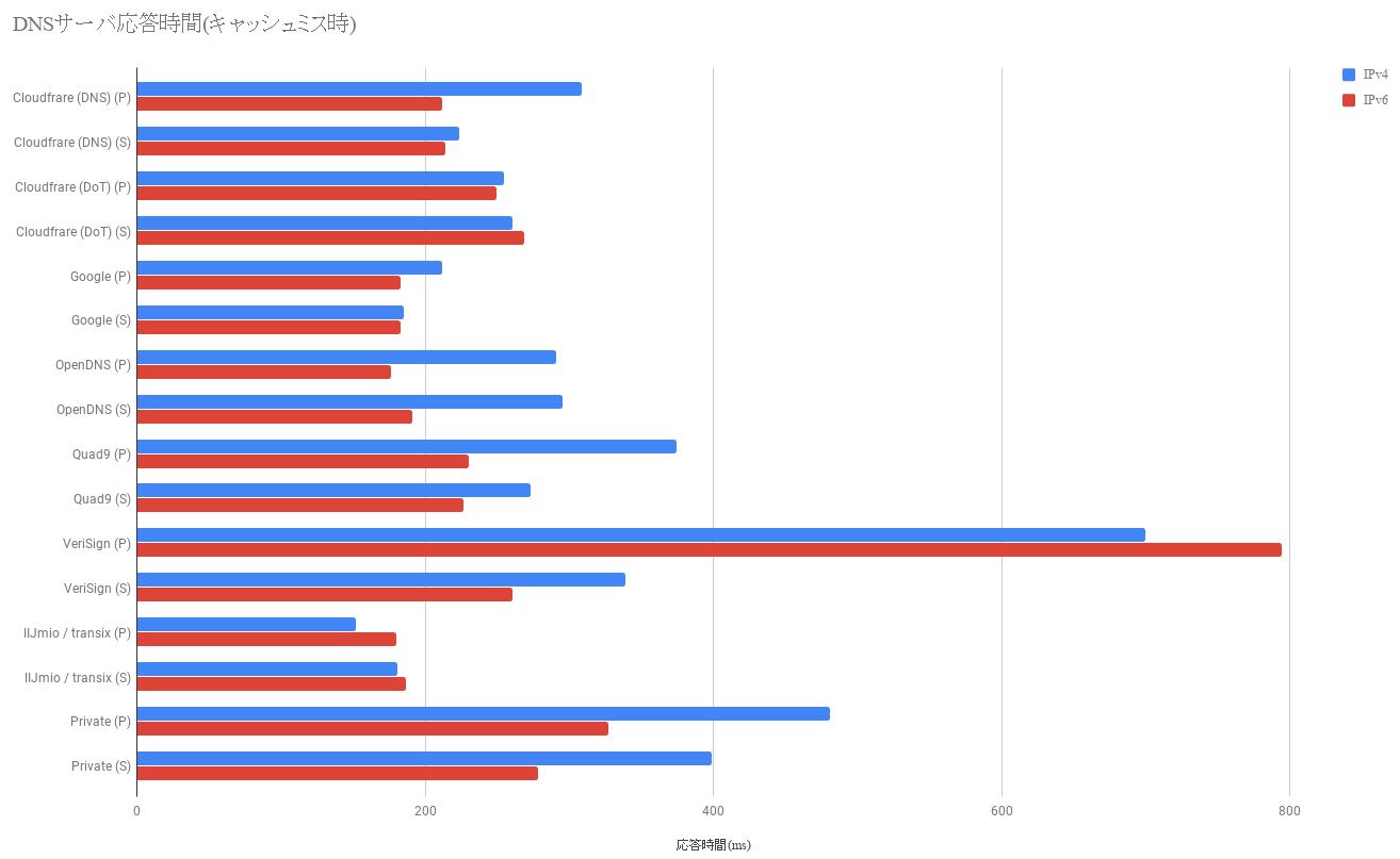 パブリックDNSサーバ - 応答時間 - キャッシュミス