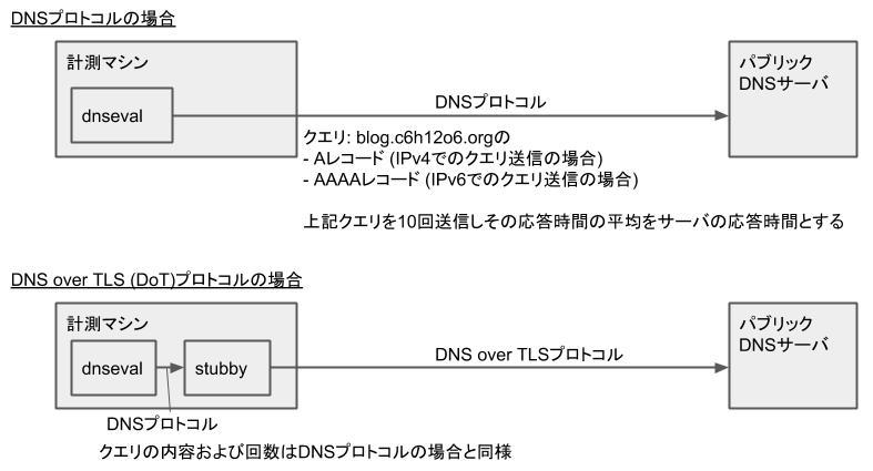 パブリックDNSサーバ - 応答時間 - 計測