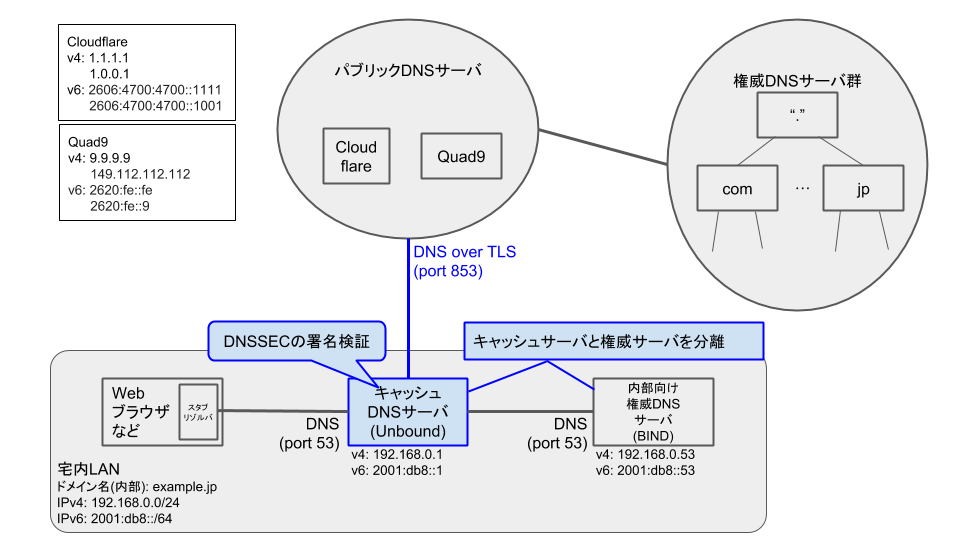 Unbound - DNSSEC + DNS over TLS