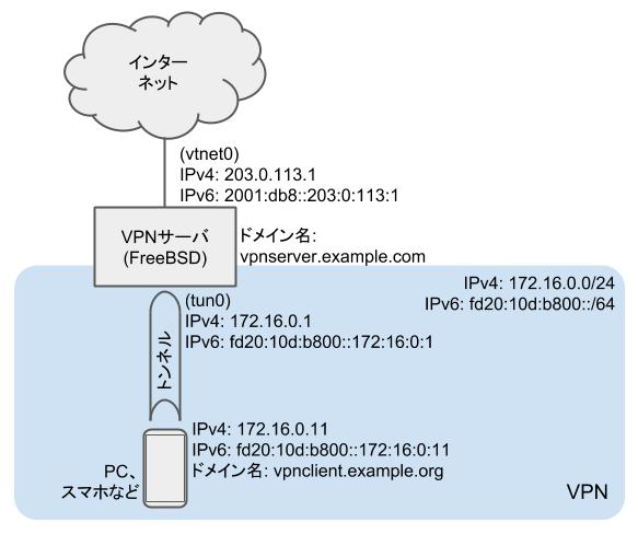 VPNサーバのネットワーク構成図