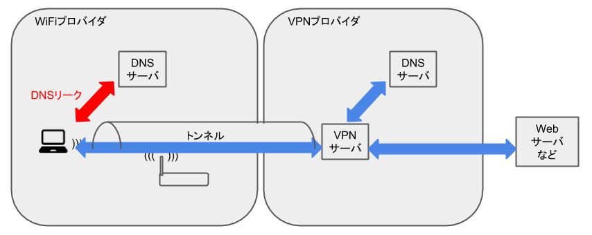 DNSリーク - イメージ