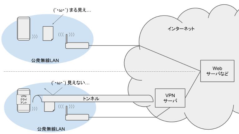 公衆無線LANとVPN